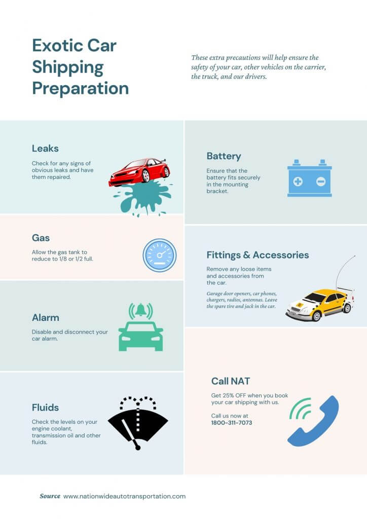 INFOGRAPHIC exotic car shipping